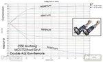 MCS-S550-TT2-frontstrut-dynoplots-L.jpg