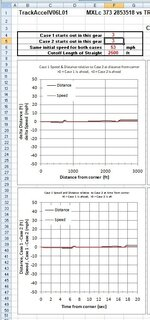 Speed and Distance comparisons 2, Magnum XL vs TR3650.jpg